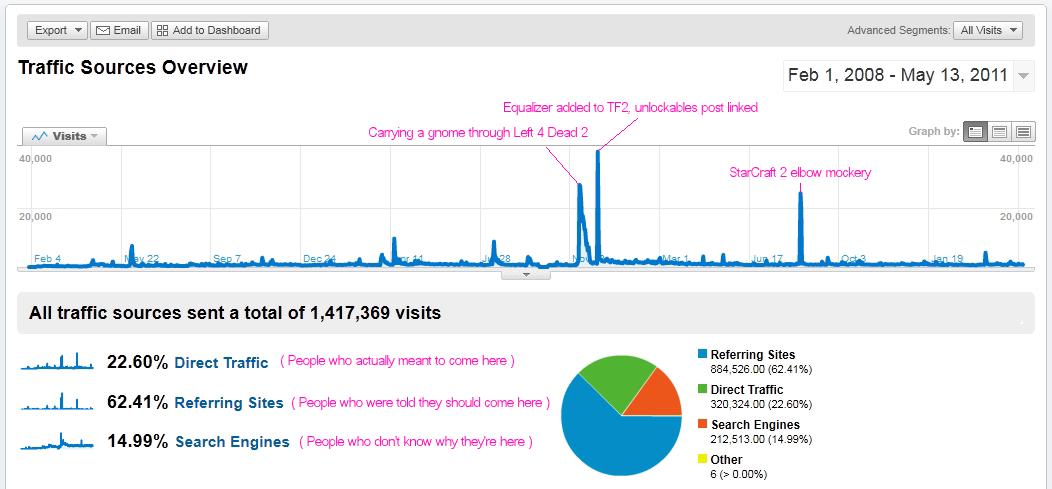 Pentadact.com Stats